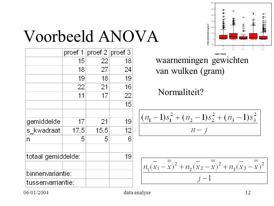 Voorbeeld ANOVA waarnemingen gewichten van wulken (gram) Normaliteit