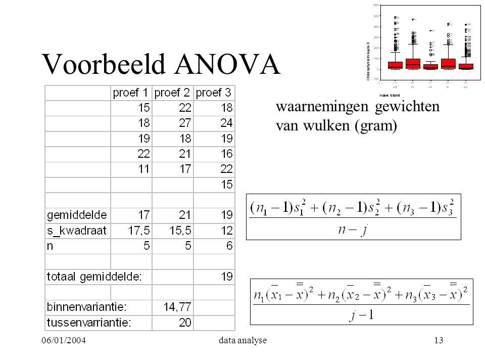 Voorbeeld ANOVA waarnemingen gewichten van wulken (gram) 06/01/2004