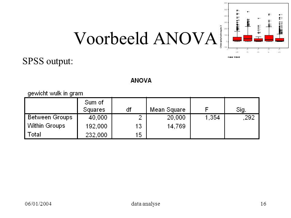 Voorbeeld ANOVA SPSS output: 06/01/2004 data analyse