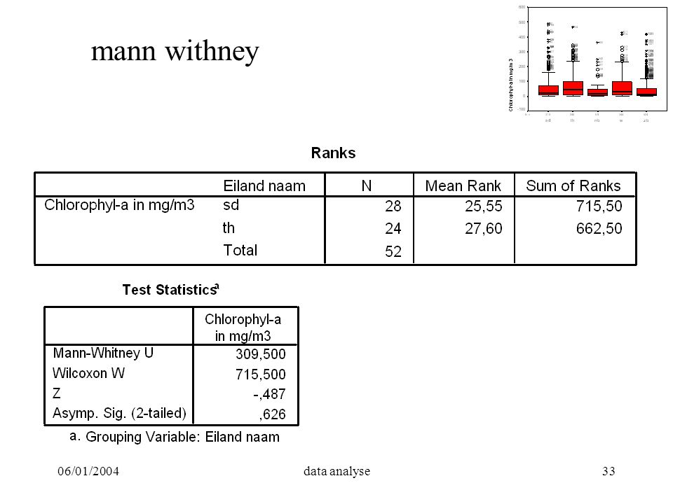 mann withney 06/01/2004 data analyse