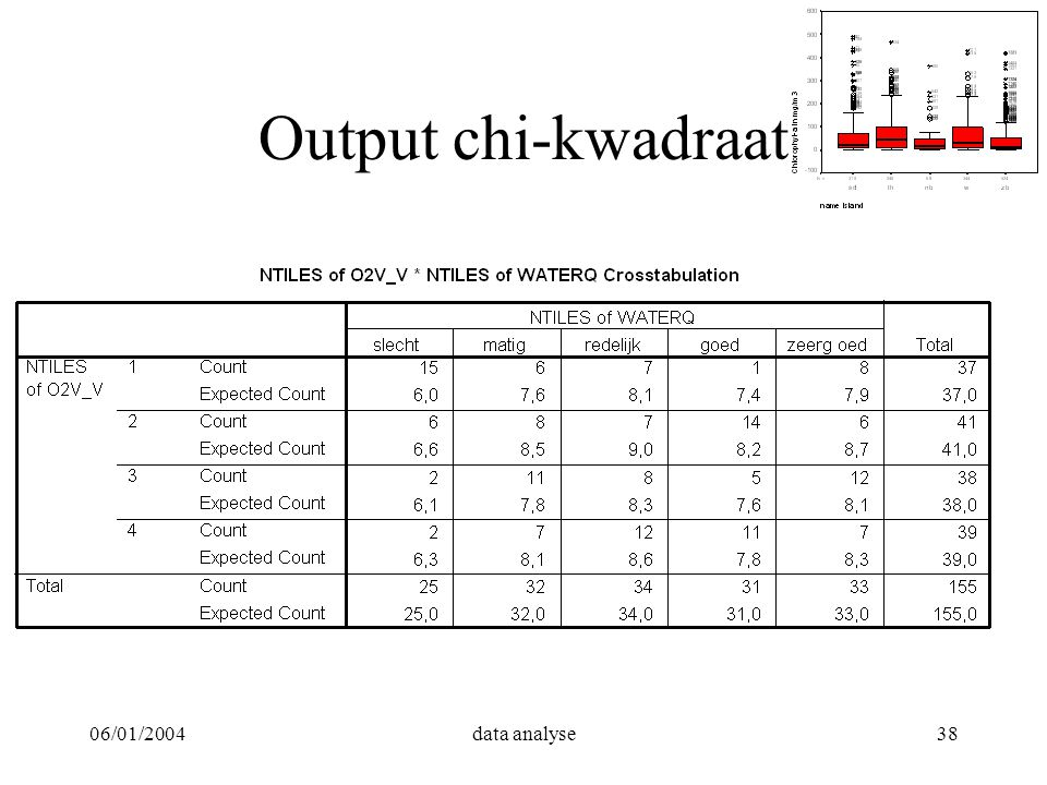 Output chi-kwadraat 06/01/2004 data analyse