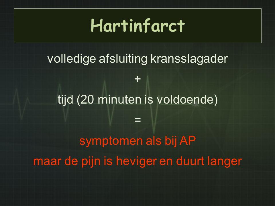 Hartinfarct volledige afsluiting kransslagader + tijd (20 minuten is voldoende) = symptomen als bij AP maar de pijn is heviger en duurt langer