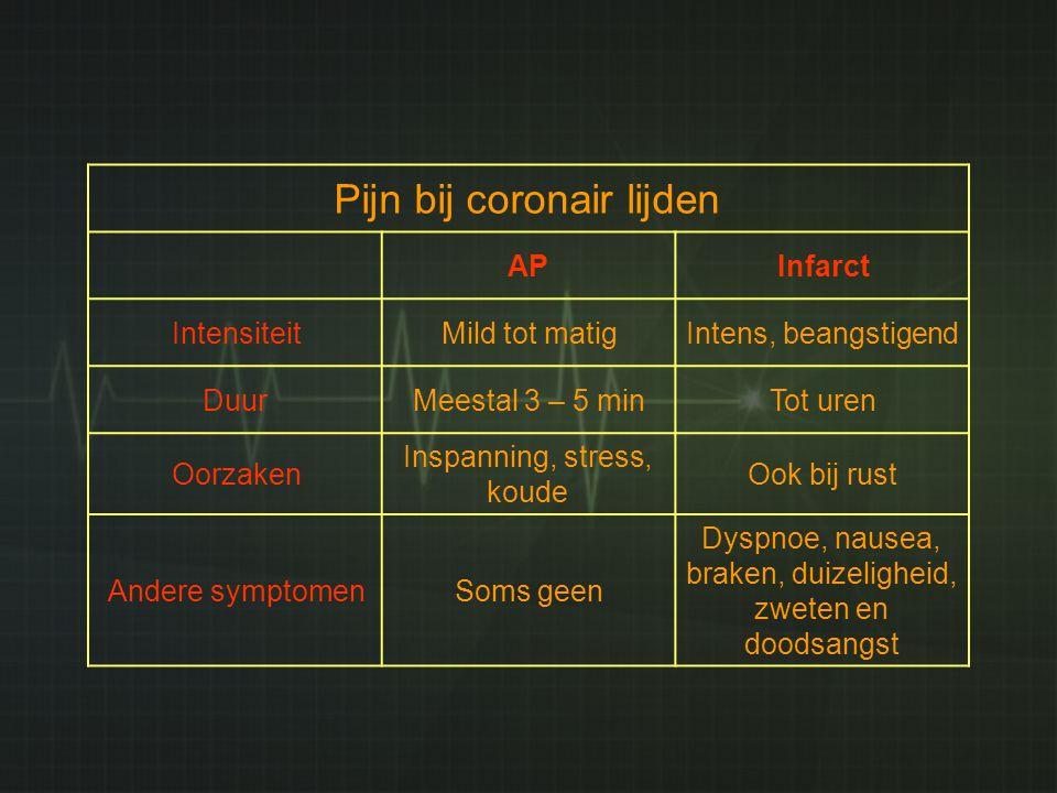 Pijn bij coronair lijden
