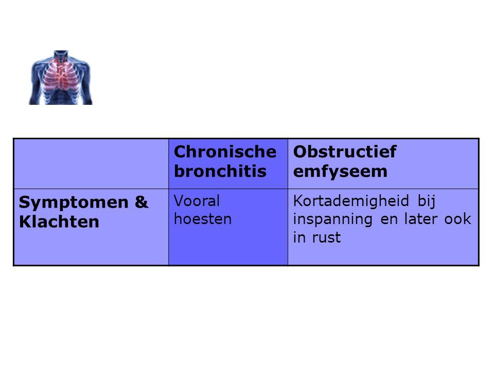 Chronische bronchitis Obstructief emfyseem