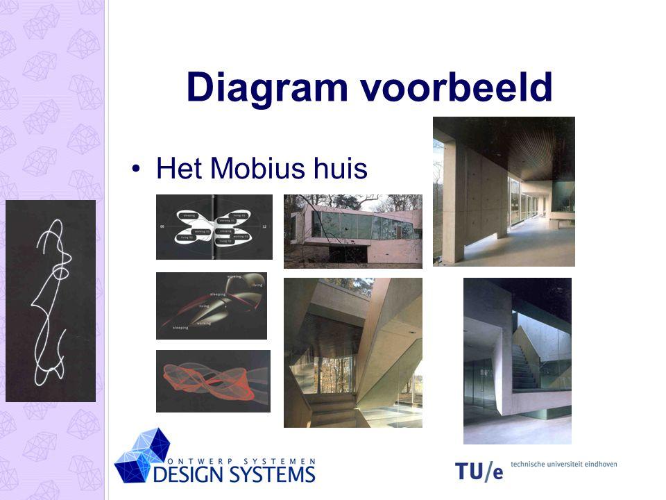 Diagram voorbeeld Het Mobius huis