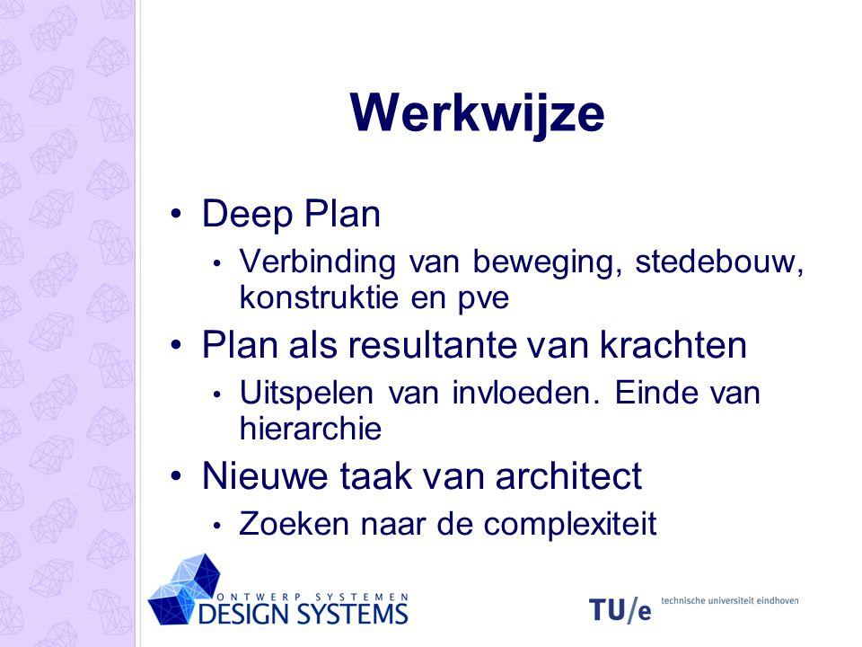 Werkwijze Deep Plan Plan als resultante van krachten