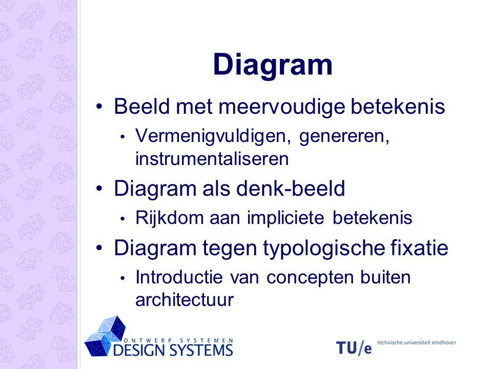 Diagram Beeld met meervoudige betekenis Diagram als denk-beeld