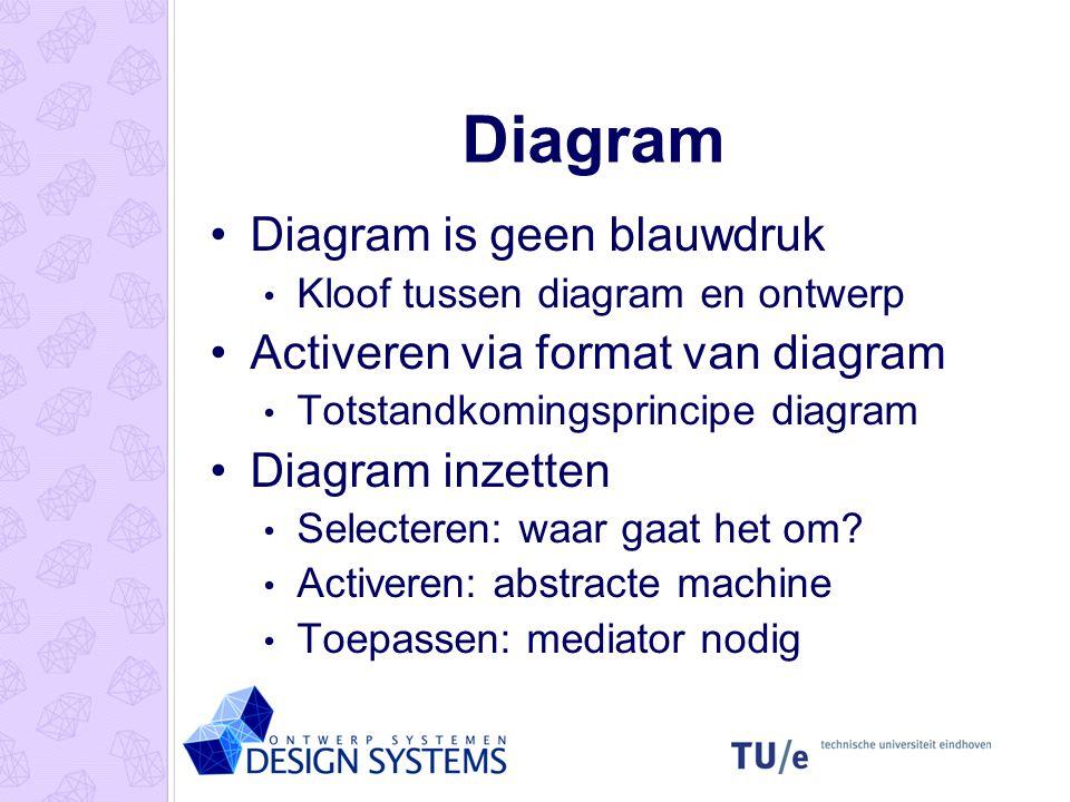 Diagram Diagram is geen blauwdruk Activeren via format van diagram