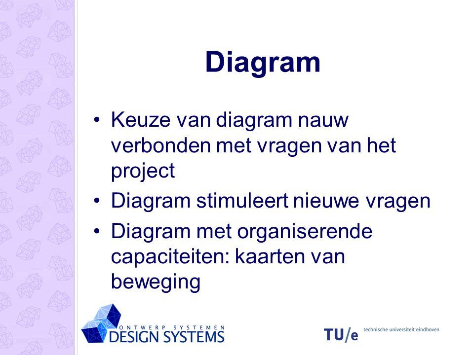 Diagram Keuze van diagram nauw verbonden met vragen van het project