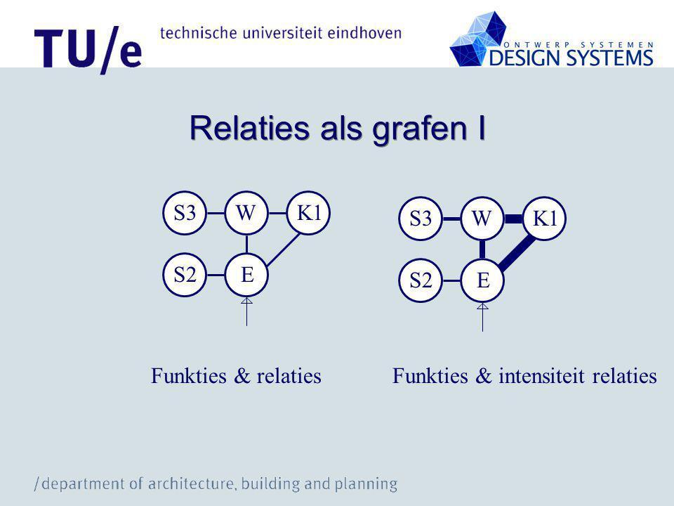 Relaties als grafen I S3 W K1 S2 E S3 W K1 S2 E Funkties & relaties