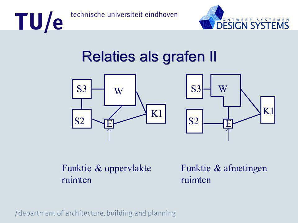 Relaties als grafen II S3 W S2 E K1 S3 W S2 E K1 Funktie & oppervlakte