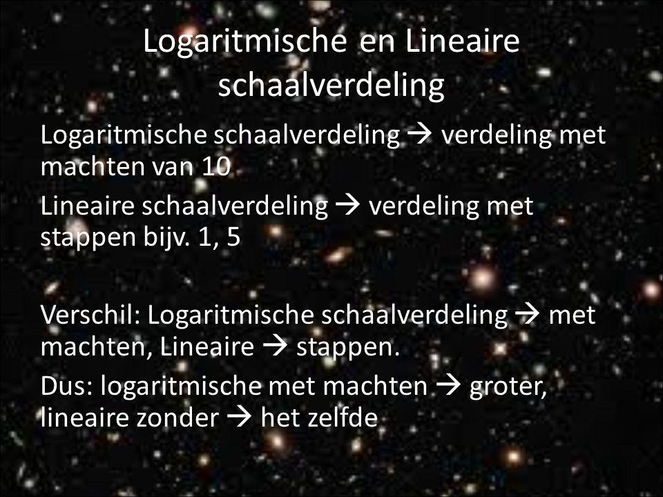 Logaritmische en Lineaire schaalverdeling