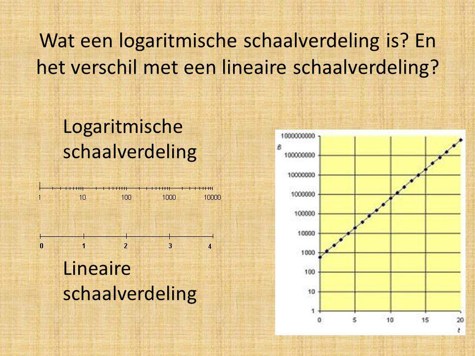 Wat een logaritmische schaalverdeling is