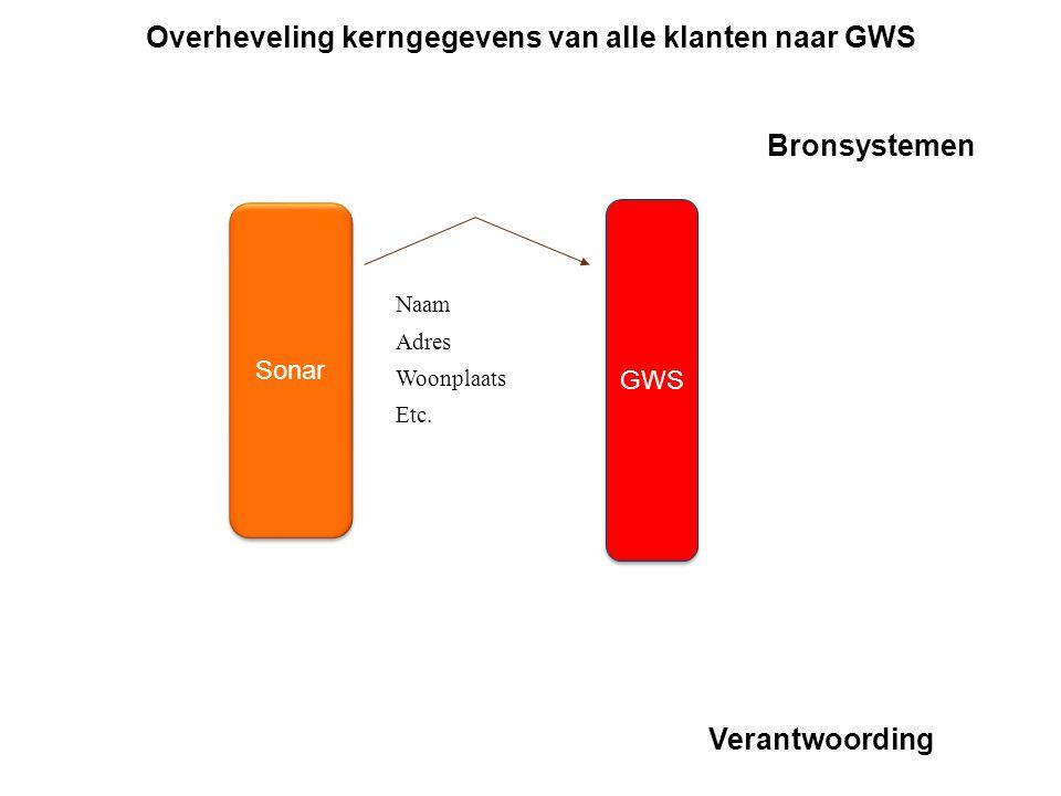 Overheveling kerngegevens van alle klanten naar GWS