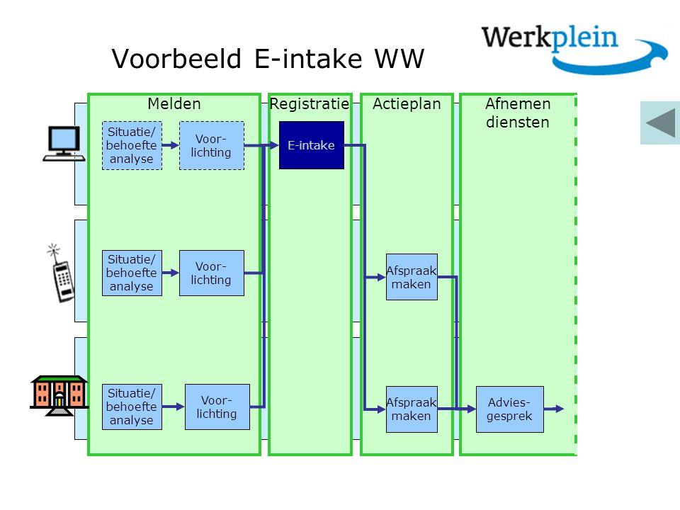 Voorbeeld E-intake WW Melden Registratie Actieplan Afnemen diensten