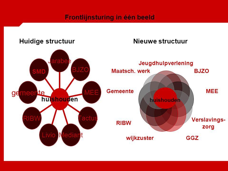 Frontlijnsturing in één beeld Huidige structuur Nieuwe structuur