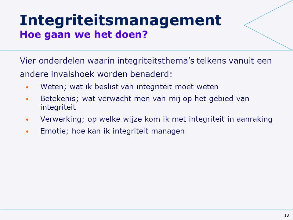 Integriteitsmanagement Hoe gaan we het doen