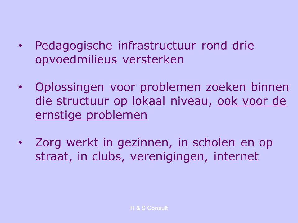 Pedagogische infrastructuur rond drie opvoedmilieus versterken