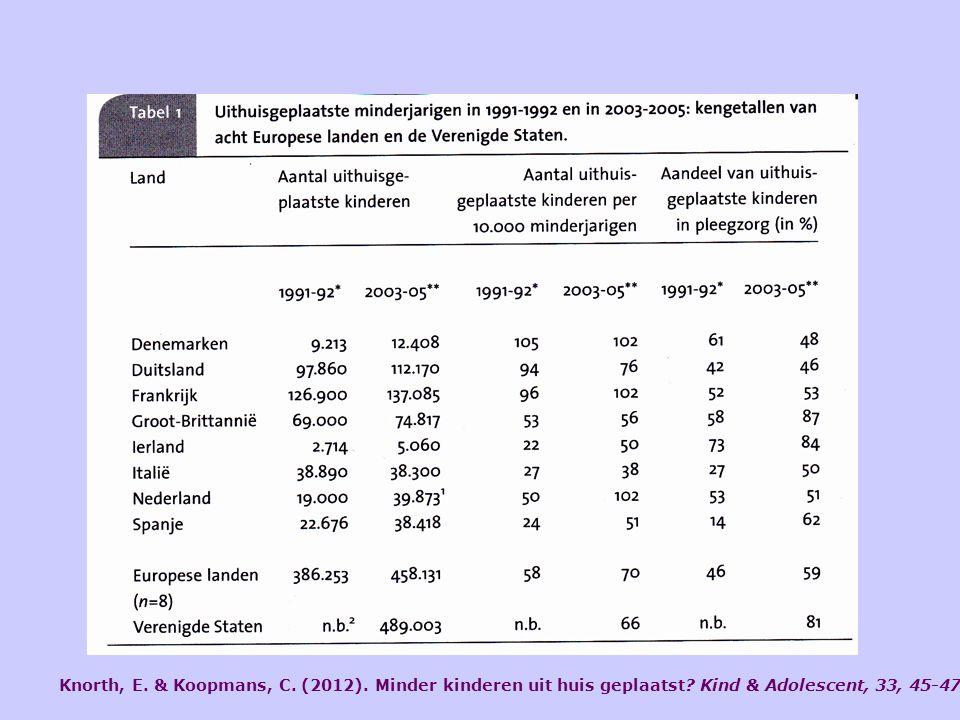Knorth, E. & Koopmans, C. (2012). Minder kinderen uit huis geplaatst