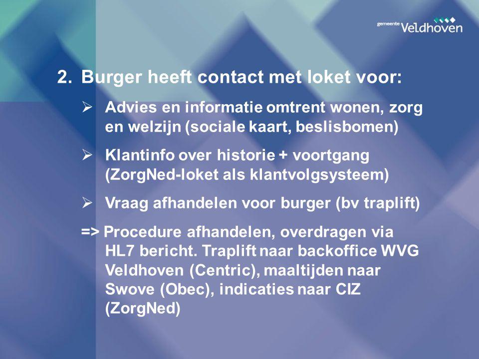 2. Burger heeft contact met loket voor: