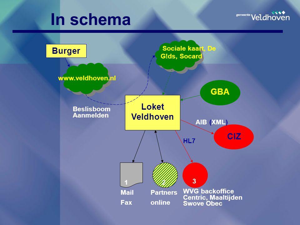 In schema Burger GBA Loket Veldhoven CIZ