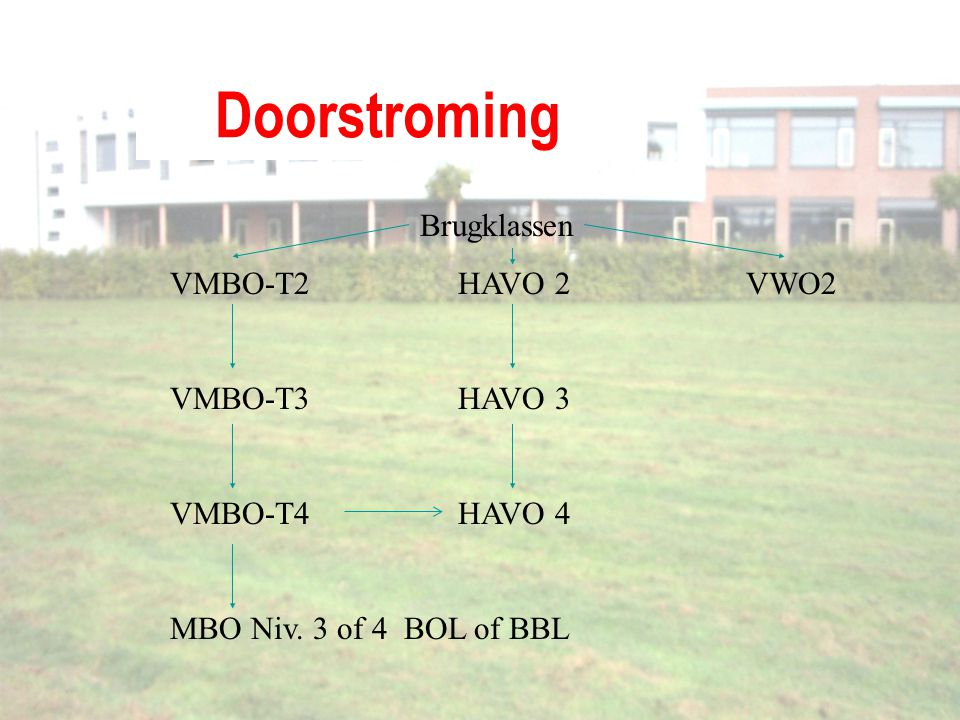 Doorstroming Brugklassen VMBO-T2 HAVO 2 VWO2 VMBO-T3 HAVO 3
