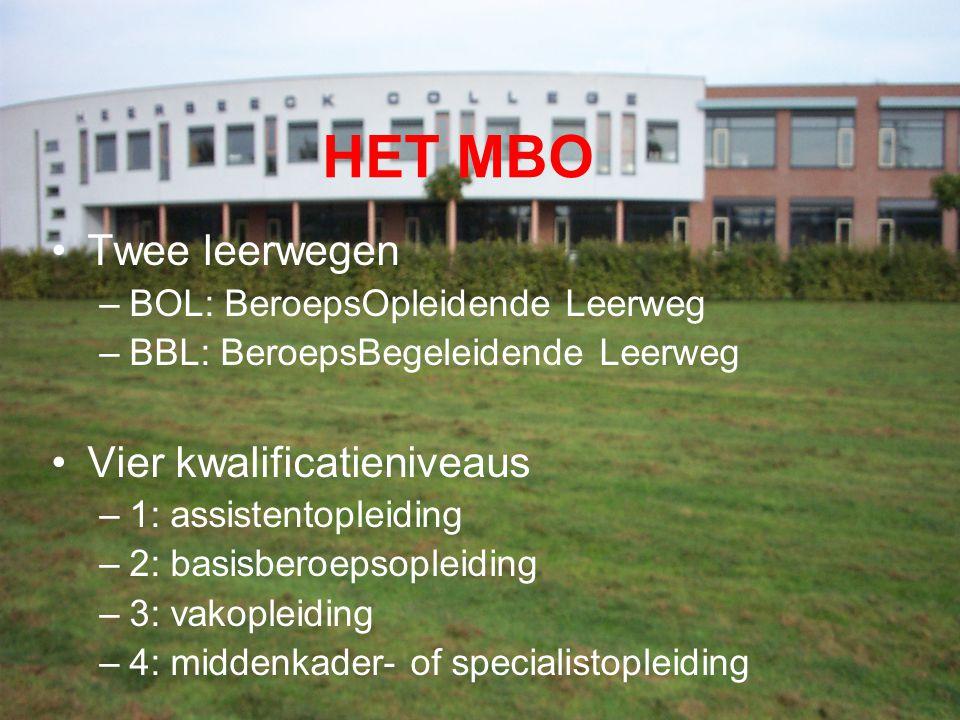 HET MBO Twee leerwegen Vier kwalificatieniveaus