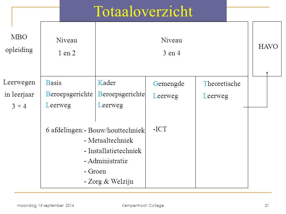 Totaaloverzicht HAVO MBO opleiding Niveau 1 en 2 Niveau 3 en 4