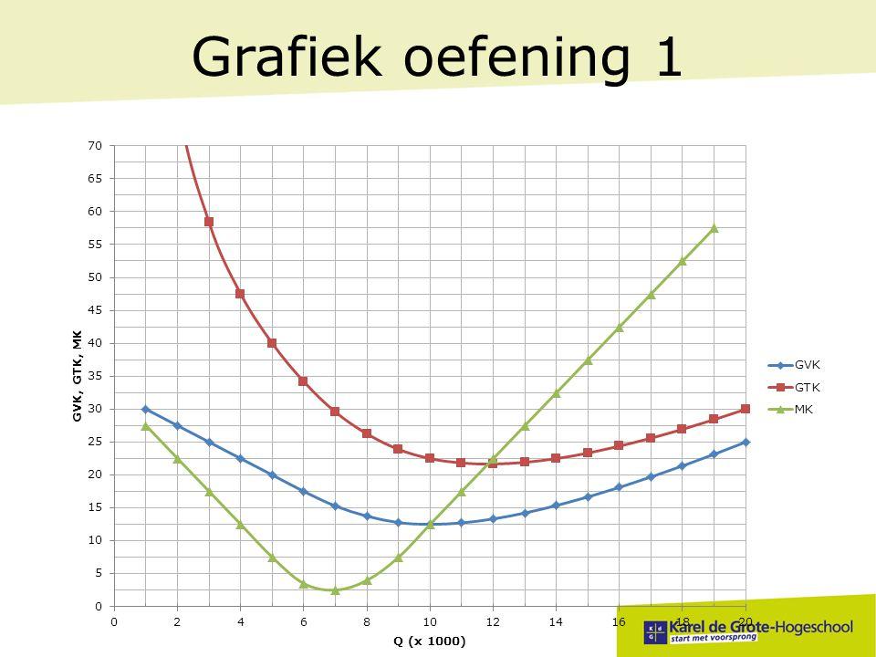 Grafiek oefening 1