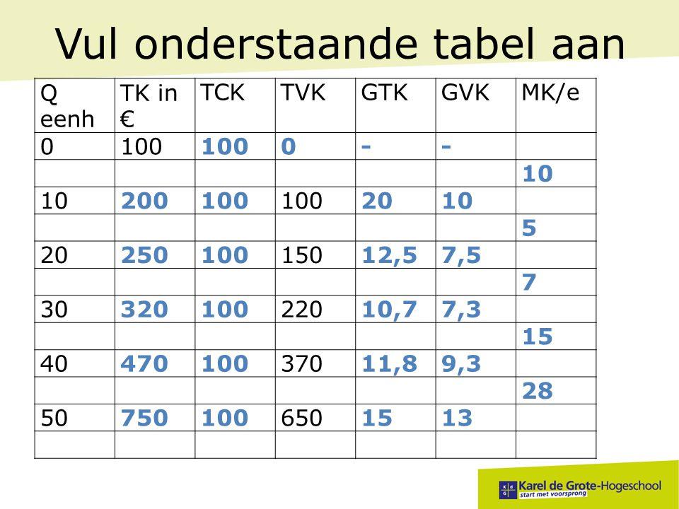 Vul onderstaande tabel aan