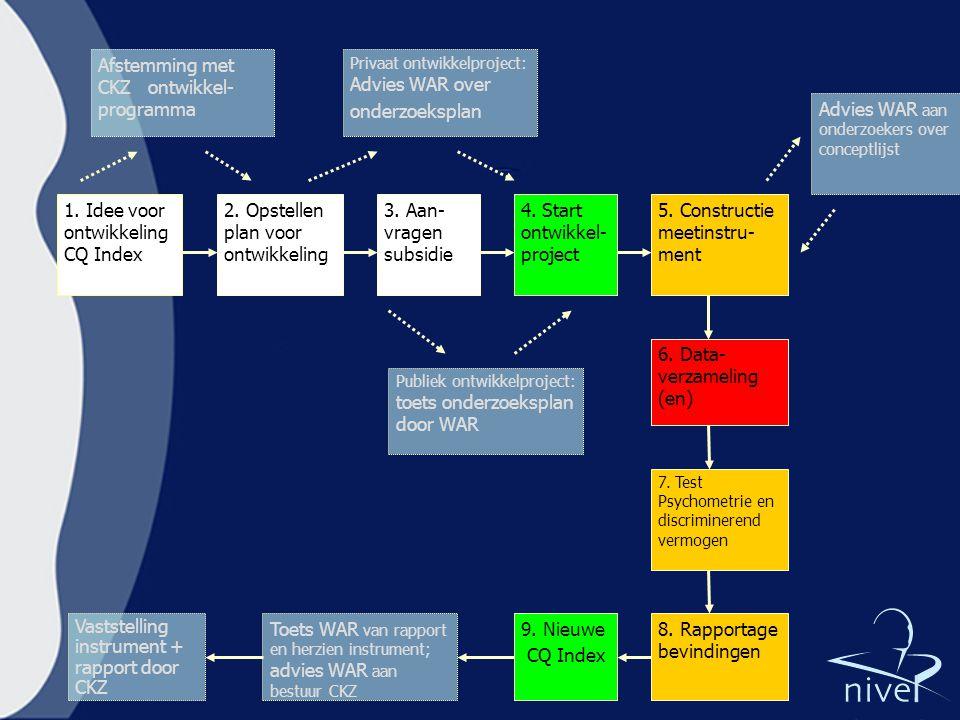 1. Idee voor ontwikkeling CQ Index 2. Opstellen plan voor ontwikkeling