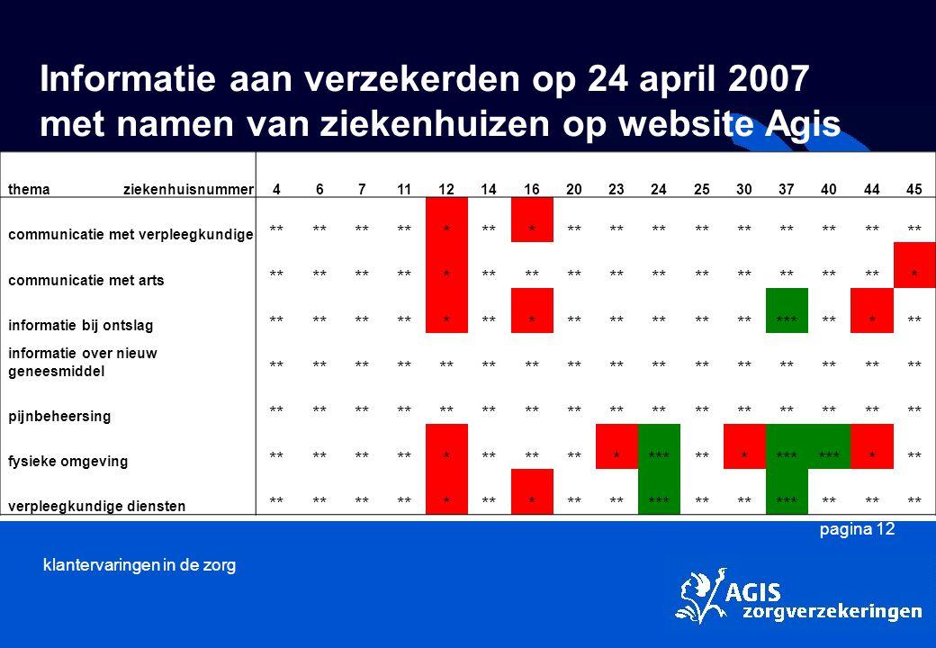 Informatie aan verzekerden op 24 april 2007 met namen van ziekenhuizen op website Agis