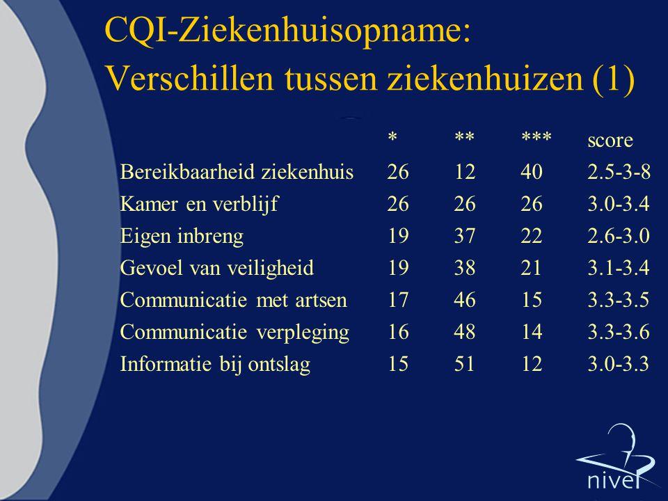 CQI-Ziekenhuisopname: Verschillen tussen ziekenhuizen (1)