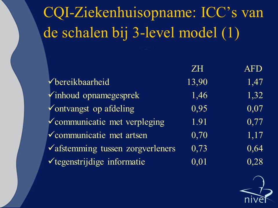 CQI-Ziekenhuisopname: ICC's van de schalen bij 3-level model (1)
