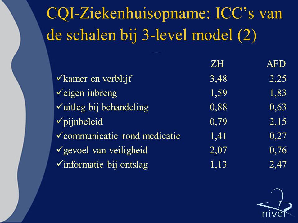 CQI-Ziekenhuisopname: ICC's van de schalen bij 3-level model (2)