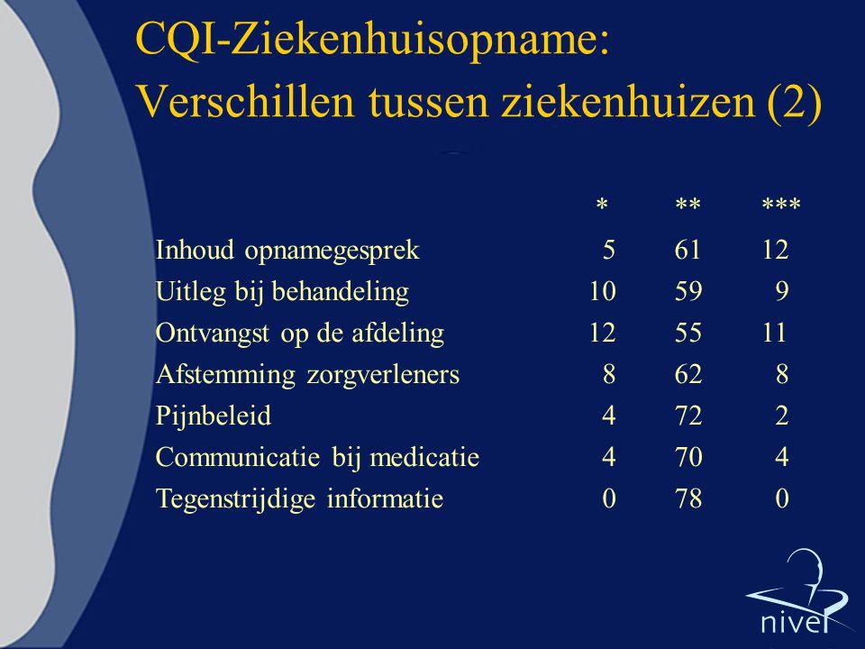 CQI-Ziekenhuisopname: Verschillen tussen ziekenhuizen (2)