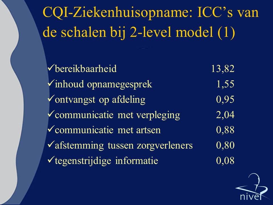 CQI-Ziekenhuisopname: ICC's van de schalen bij 2-level model (1)