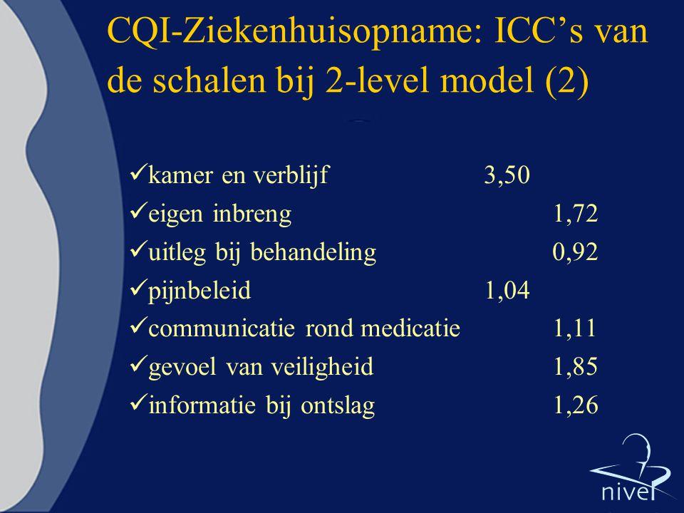CQI-Ziekenhuisopname: ICC's van de schalen bij 2-level model (2)