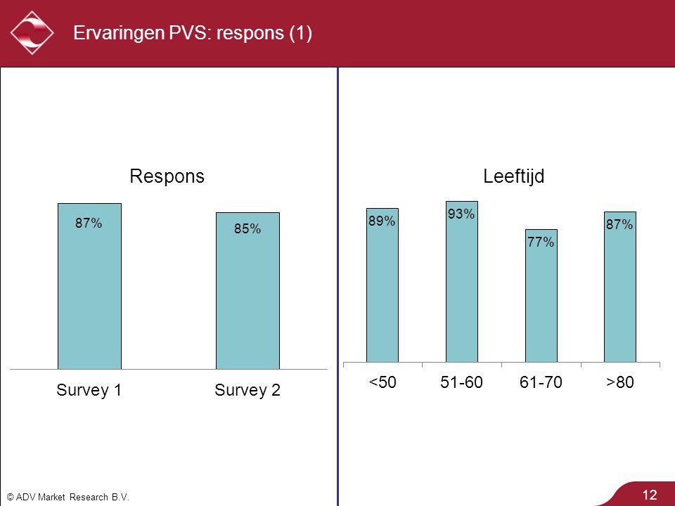 Ervaringen PVS: respons (1)