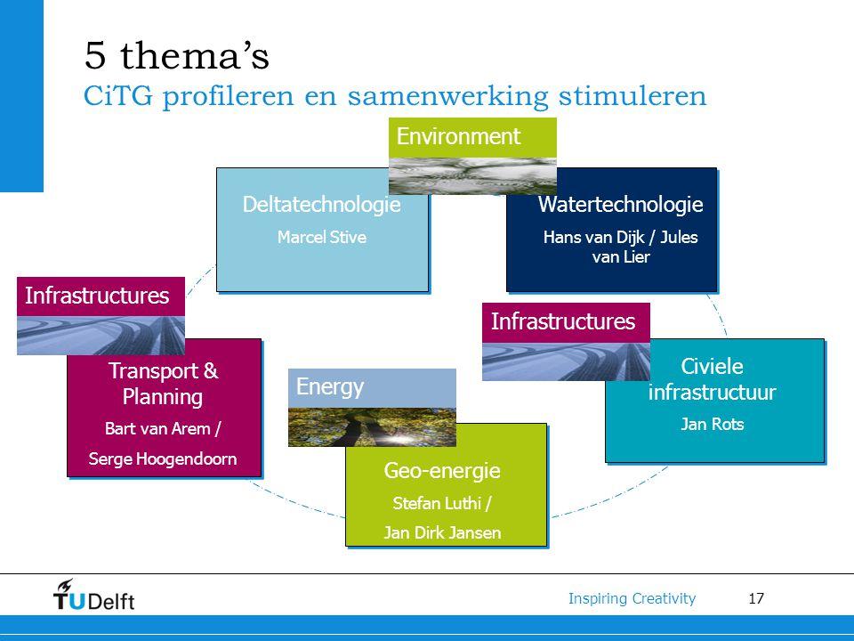 5 thema's CiTG profileren en samenwerking stimuleren