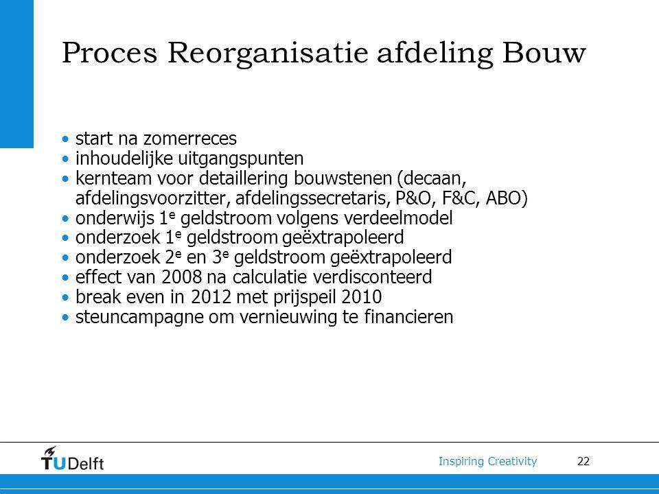 Proces Reorganisatie afdeling Bouw