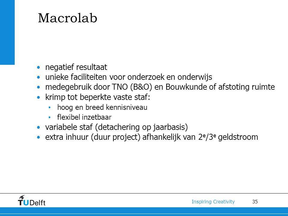 Macrolab negatief resultaat