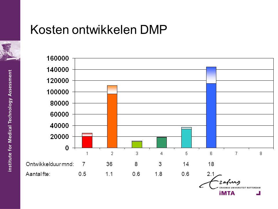 Kosten ontwikkelen DMP