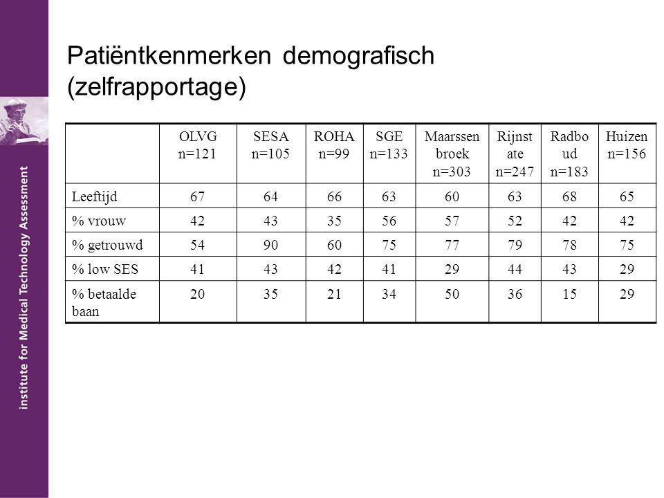 Patiëntkenmerken demografisch (zelfrapportage)