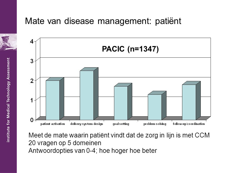 Mate van disease management: patiënt