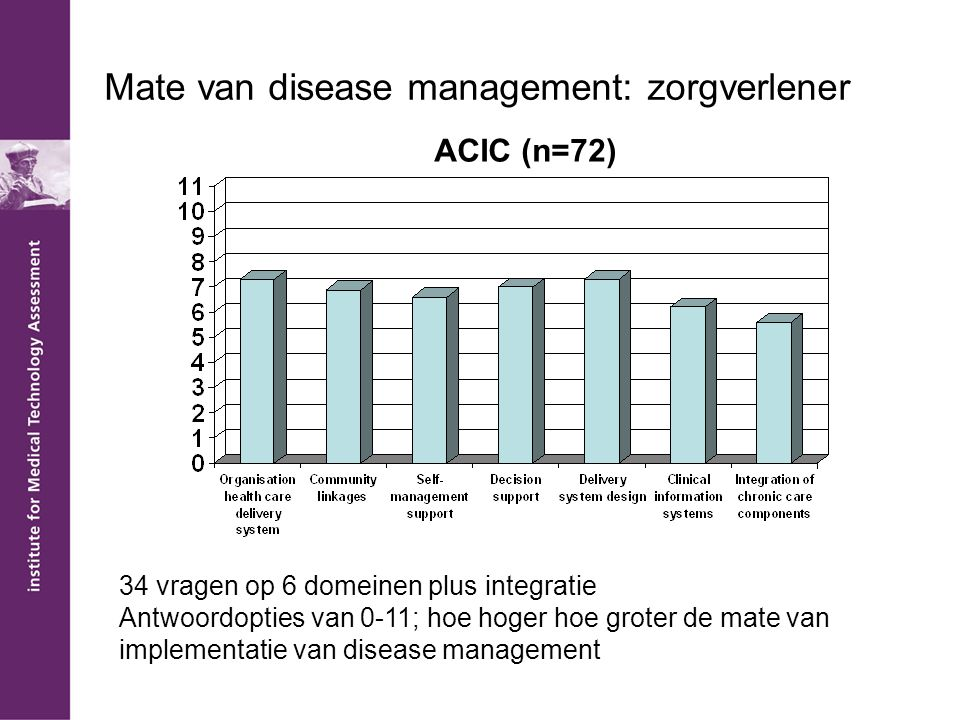 Mate van disease management: zorgverlener
