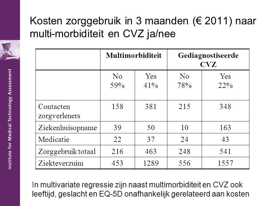Gediagnostiseerde CVZ