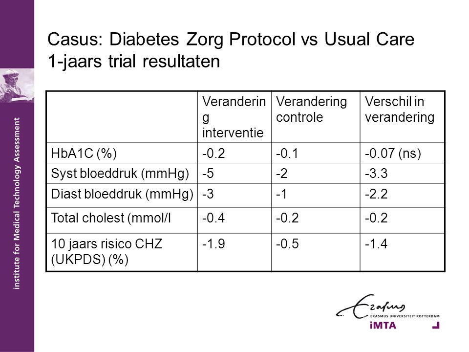 Casus: Diabetes Zorg Protocol vs Usual Care 1-jaars trial resultaten