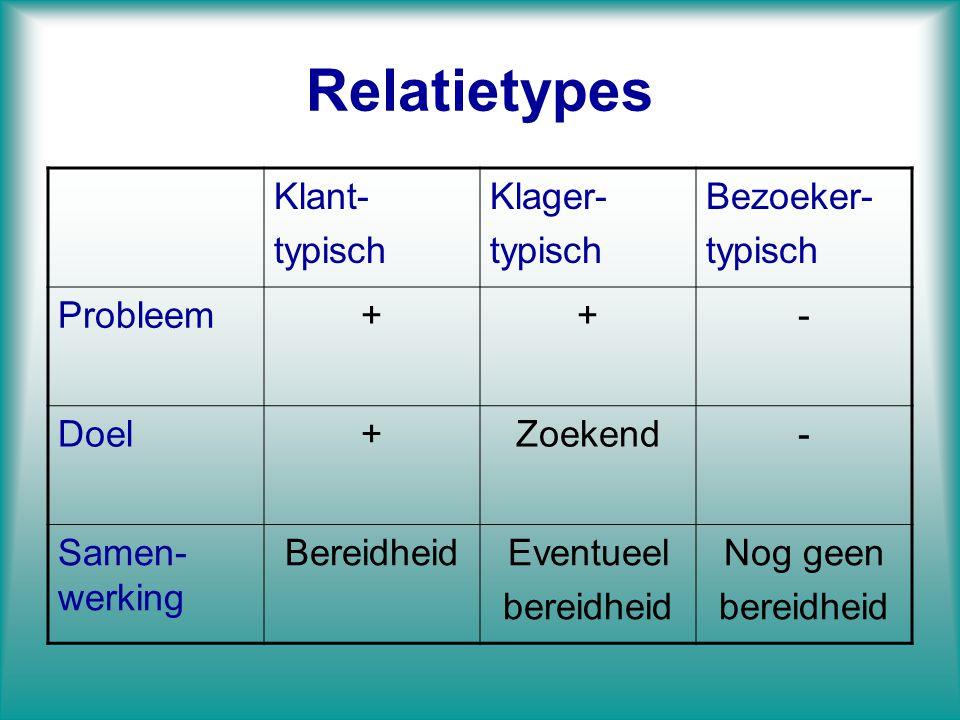 Relatietypes Klant- typisch Klager- Bezoeker- Probleem + - Doel