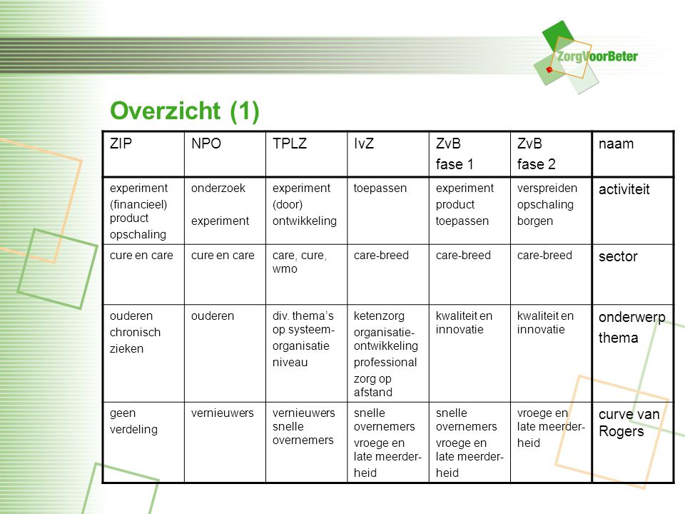 Overzicht (1) ZIP NPO TPLZ IvZ ZvB fase 1 fase 2 naam activiteit